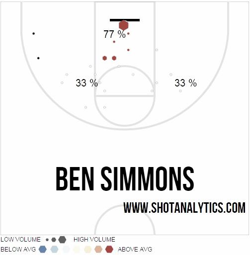 Like Embiid, Okafor, and Noel, Simmons scores around the rim. Photo: shotanalytics.com