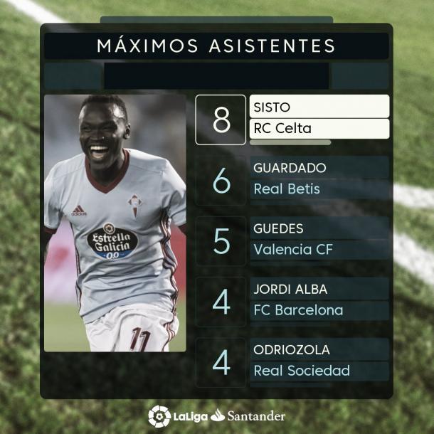 Pione Sisto lidera la tabla de máximos asistentes de La Liga Santander. Fuente: Twitter: @RCCelta