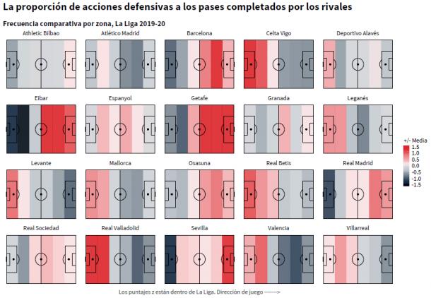 Zonas de accione defensiva de los 20 equipos de LaLiga Santander. Imagen vía: StatsBomb