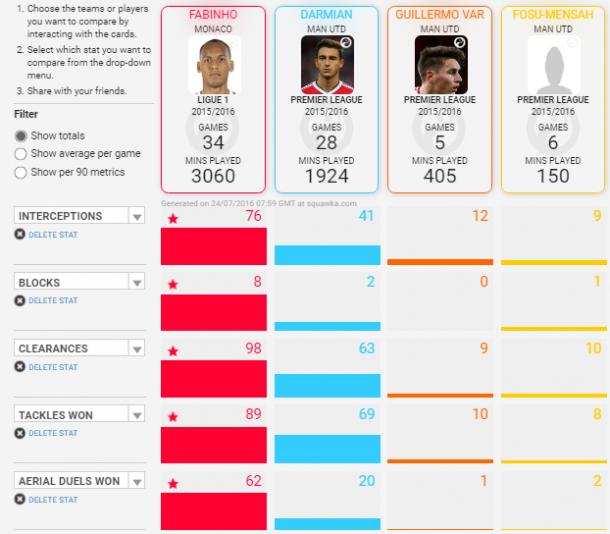 Comparison of United's full-backs with Fabinho | Photo: Squawka