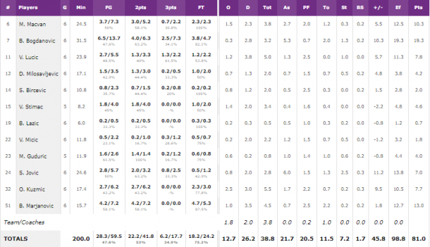 Basket, europei: Serbia troppo forte, Italia eliminata