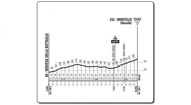 Subida Montello etapa 13 Giro de Italia: Ferrara - Nervesa della Battaglia | Foto: Giro de Italia