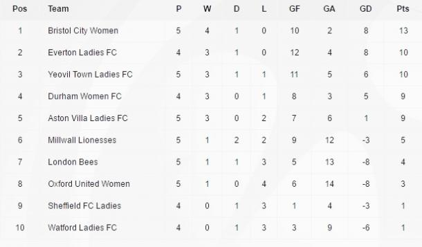 The WSL 2 table after the recent run of fixtures.
