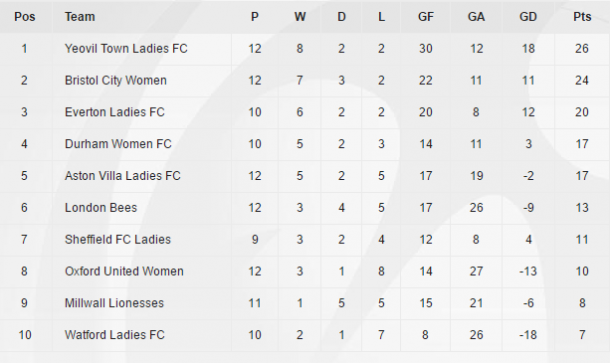 Updated WSL 2 table (Credit: FA WSL)
