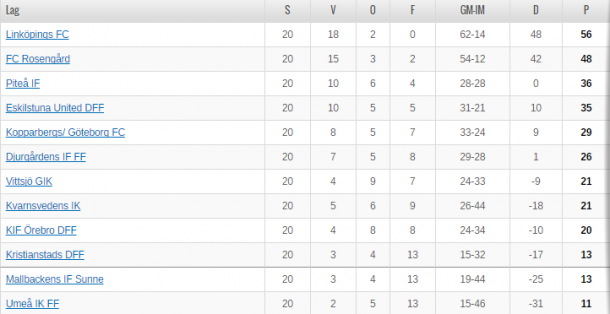 Dam table as it stands (credit: Svenskfotboll)
