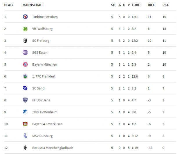 AFBL table as it stands (credit: DFB)