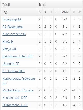 Damallsvenskan table after matchday 2.