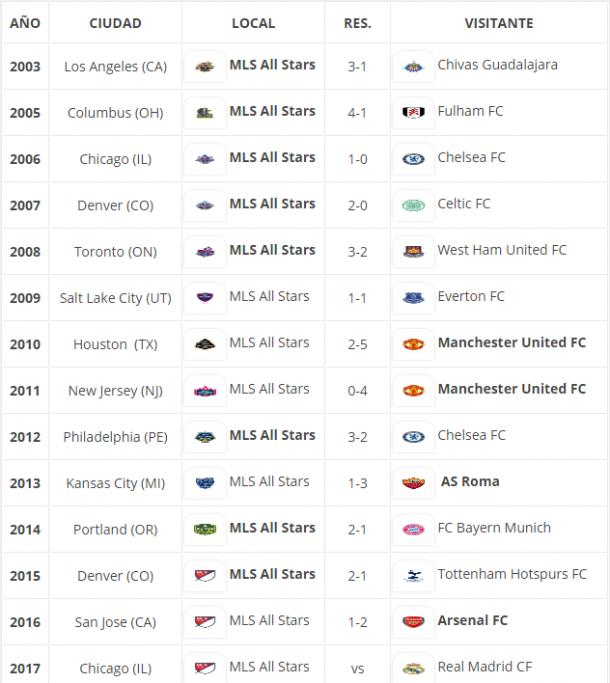 Histórico de resultados en el MLS All-Star Game: Imagen: VAVEL