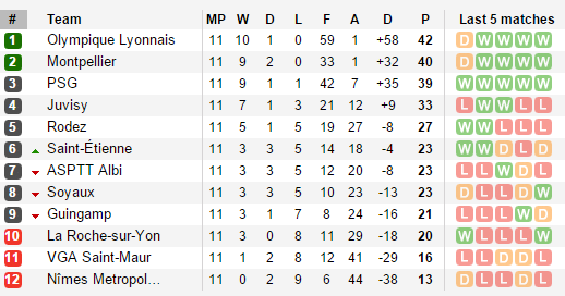 League Table via soccerway.com