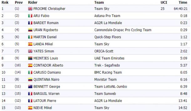 Mollema vence 15.ª etapa da Volta a França