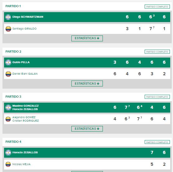 Este es el detalle de la última serie disputada entre Colombia y Argentina por copa Davis, que data del 2018. Imagen: Daviscup.com