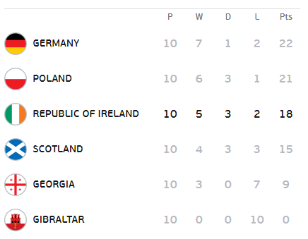 Ireland secured third place in their qualifying group, losing just two games from 10. (Photo: UEFA.com)