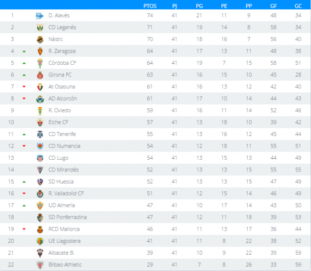 Classificação atualizada após 41 rodadas (Foto: Divulgação/La Liga)