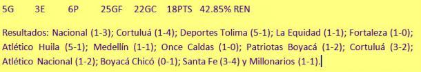 Últimos 14 partidos 2015-II y 2016-I era F. Castro