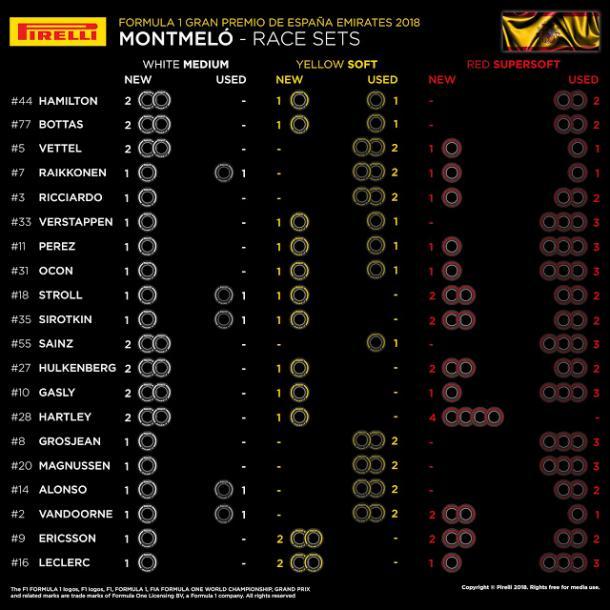 Set di pneumatici a disposizione per la gara - PHOTO CREDITS: Pirelli Motorsport
