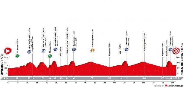 Perfil etapa 1. Fuente: La Flamee Rouge