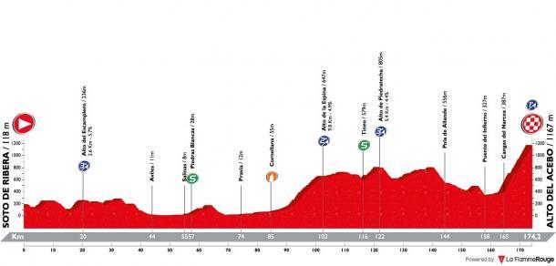 Perfil etapa 2. Fuente: La Flamee Rouge
