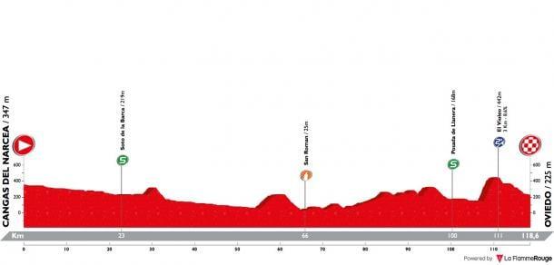 Perfil etapa 3. Fuente: La Flamee Rouge