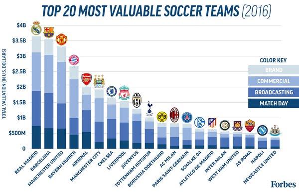 20 clubes mais valiosos do mundo, segundo a Forbes (Foto: Divulgação/Forbes)