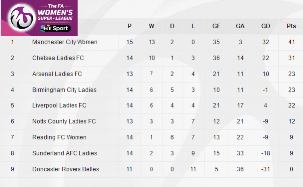 FA WSL 1 table as it stands (credit: FA WSL)