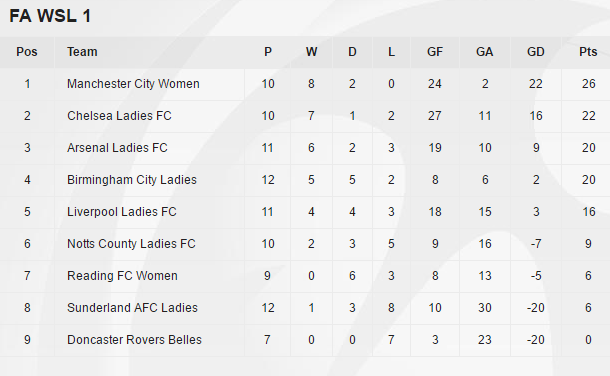WSL 1 table as it stands (Credit: FA WSL)