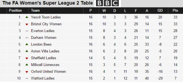 WSL 2 table as it stands (credit: BBC Sport)