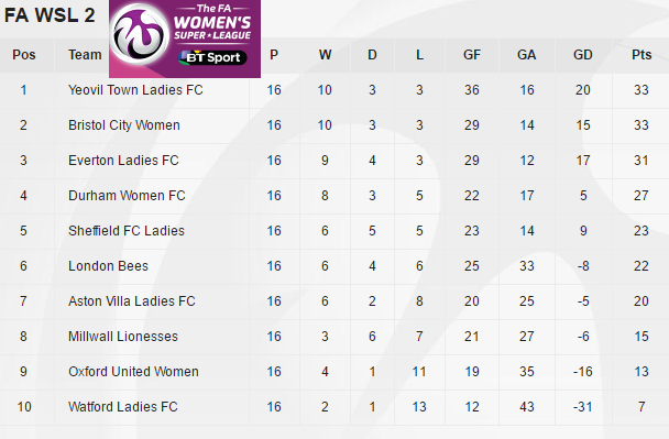 FA WSL 2 table as it stands