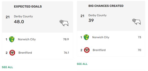 Derby were ranked 21/24 in the championship for both xG and big chances created last season. | Photo: Fotmob