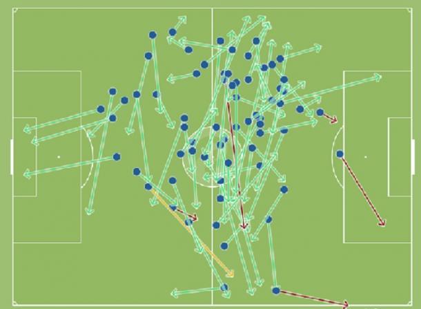 Mapa de pases de Zurutuza en el partido (Foto vía Squawka)