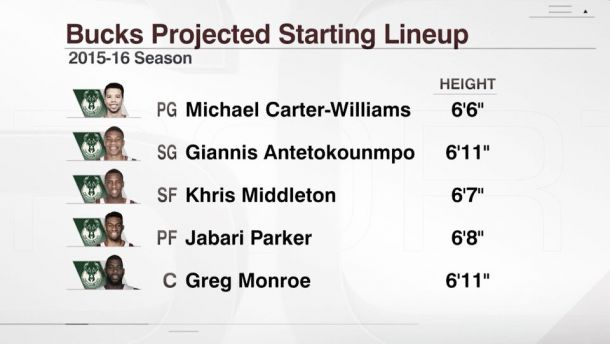 NBA, Milwaukee piazza il colpo Monroe: Bucks futuri padroni della Eastern Conference?