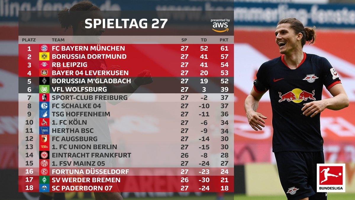 Bundesliga, i risultati delle partite pomeridiane: vince il Dortmund