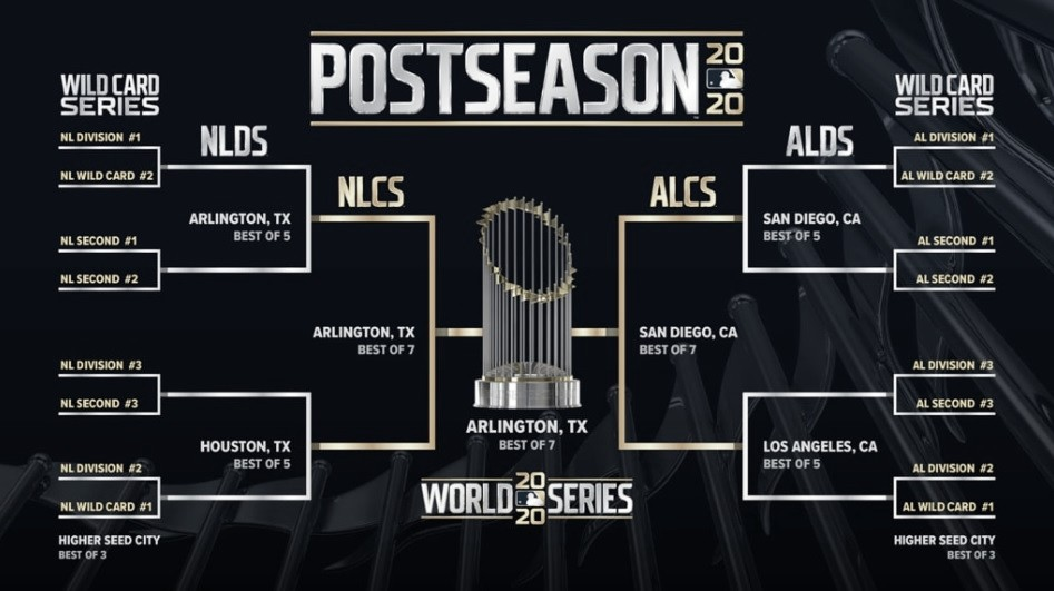 La MLB anuncia el calendario para los playoffs de la temporada 2020