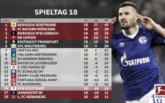 Resumen de la jornada 18, Bundesliga 2018/19: en la punta todo sigue igual