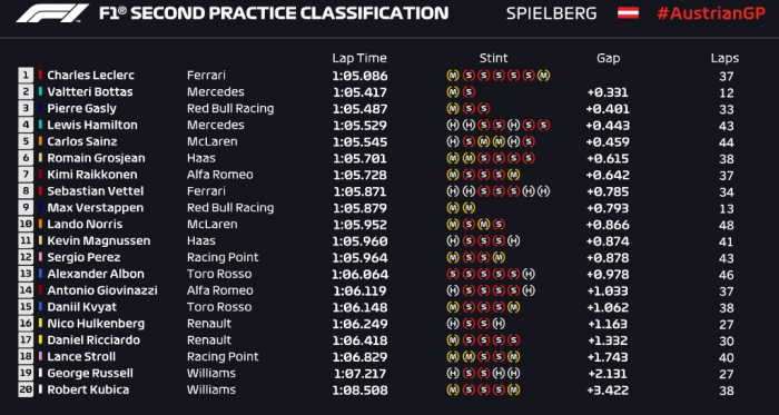 Formula 1 Gp Austria- LeClerc domina le seconde libere