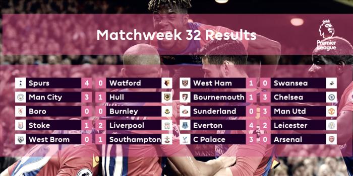 Once ideal de la jornada 31 de la Premier League