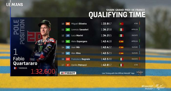 MotoGP, Le Mans: pole di Quartararo