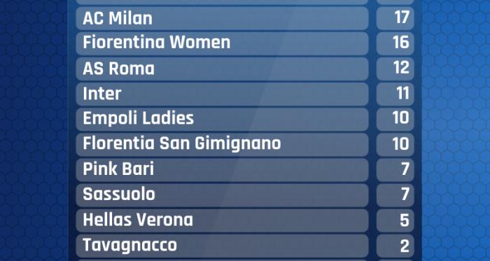 Serie A Femminile- Vince la Juventus il big match con la Roma