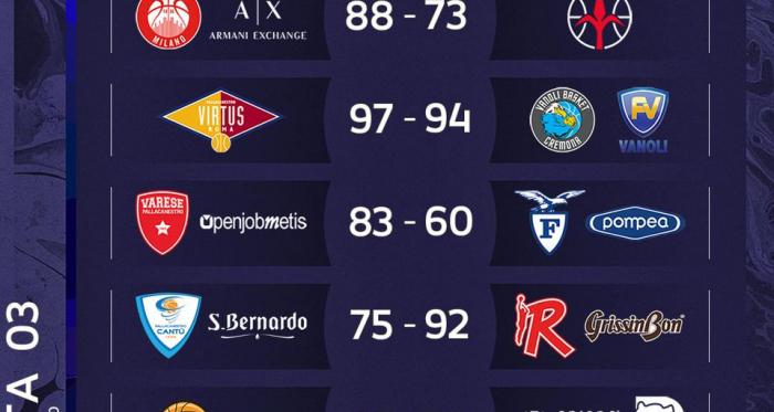 Legabasket Serie A-Sassari e Virtus Bologna guidano in testa