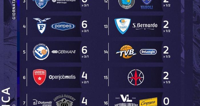 Legabasket Serie A- La Virtus Bologna è capolista solitaria