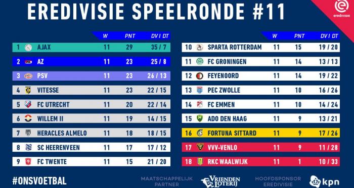 L'Ajax mette il turbo in Olanda e il PSV crolla in casa contro l'Az