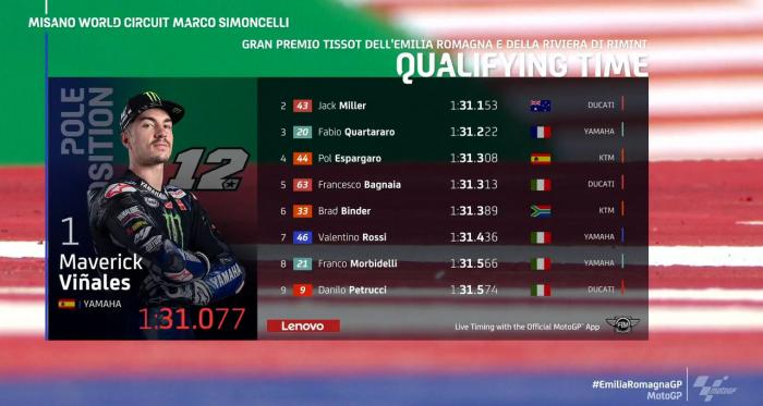 Gp Emilia Romagna: Pole position per Vinales