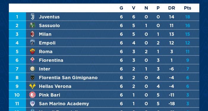 Serie A Femminile: Juve inarrestabile, il Milan si prende il derby
