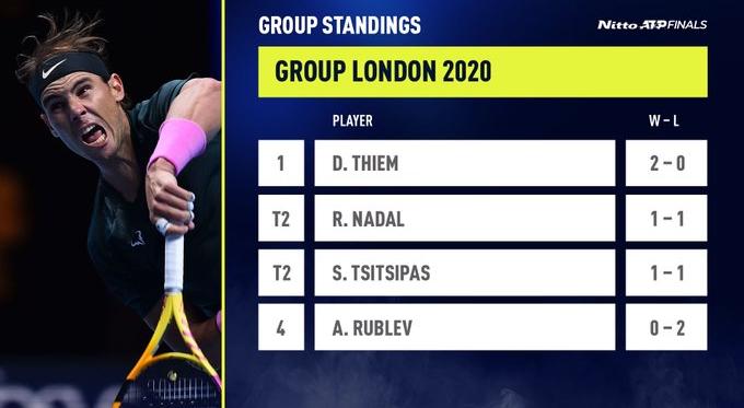 ATP Finals 2020, terza giornata, Thiem e Tsitsipas battono Nadal e Rublev