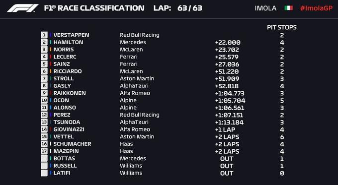 F1, Verstappen vince a Imola. Hamilton 2°, poi Norris