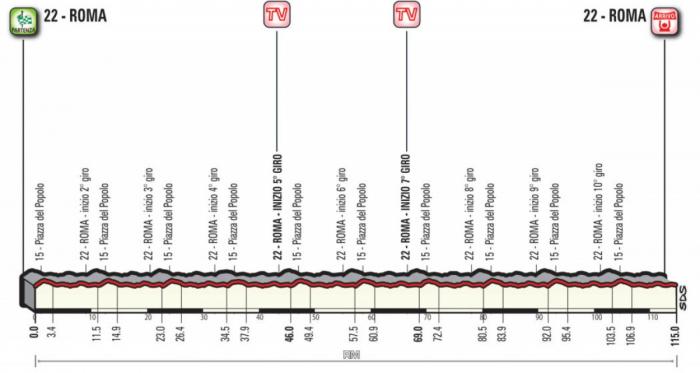 Giro d'Italia 2018, la presentazione della ventunesima tappa