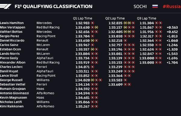 F1, GP di Russia - Pole con il brivido di Hamilton. Malissimo le Ferrari