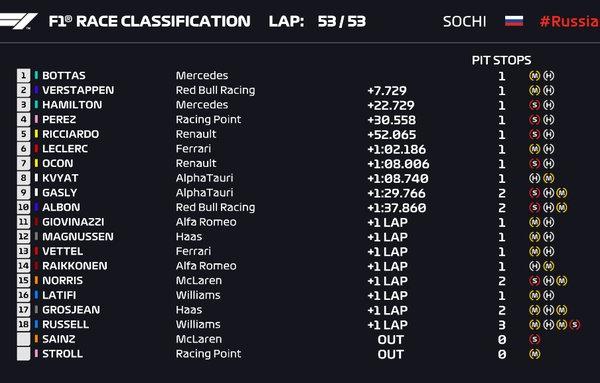 F1, Gp di Russia - Bottas vince davanti a Verstappen. Hamilton penalizzato chiude 3°