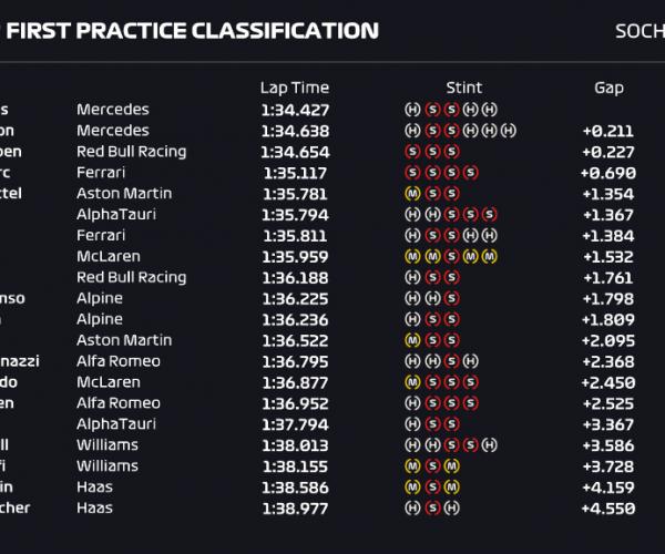 GP Rusia, FP1 - Bottas lleva la delantera en Sochi
