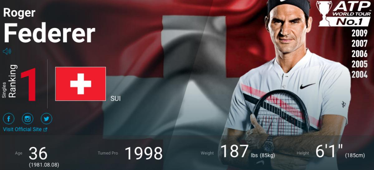 Federer volta ao topo do ranking mundial