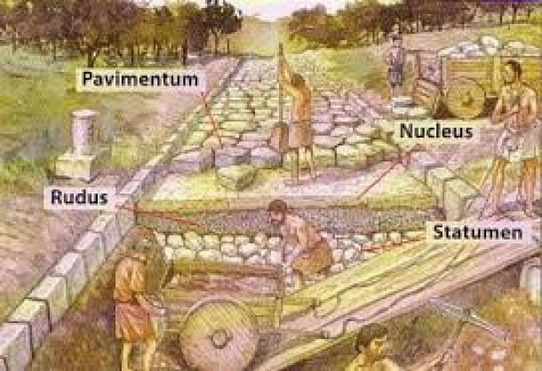 Las carreteras romanas
